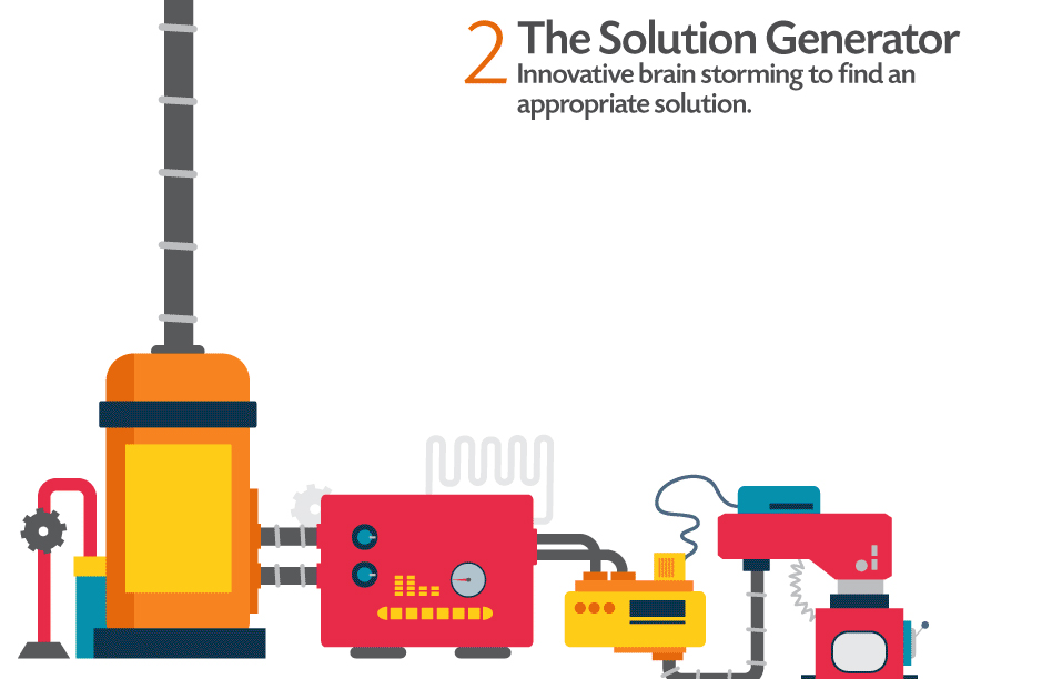 The Solution Generator: Innovative brain storming to find an appropriate solution