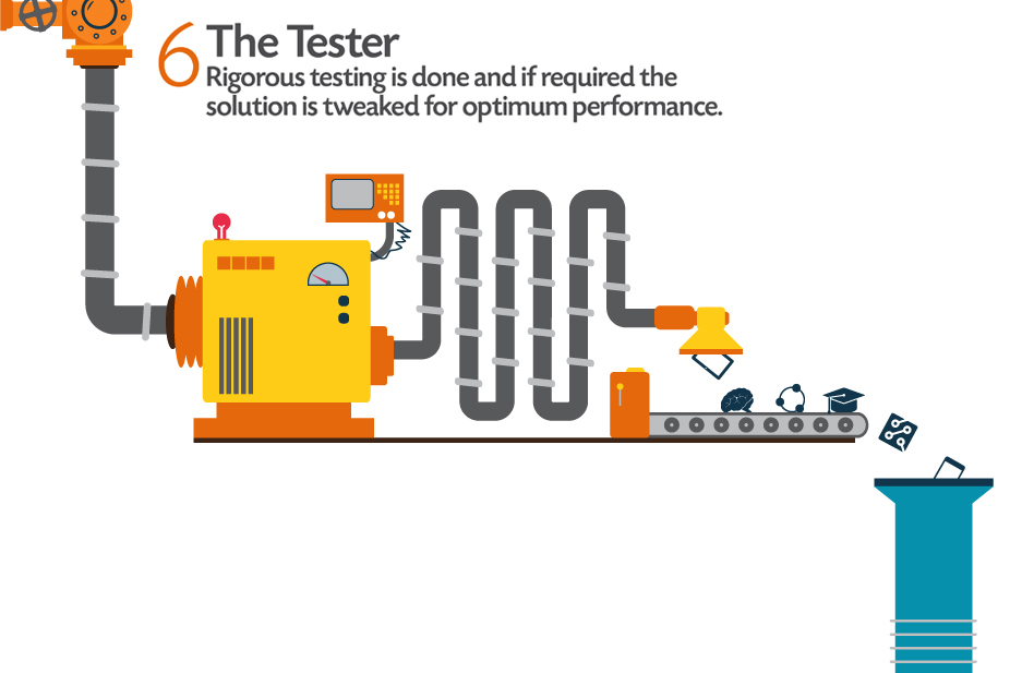 The Tester: Rigorus testing is done and if required the solution is tweaked for optimum performance.